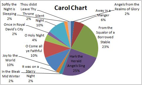 Christmas carol chart thoughts from eb advertisements ccuart Gallery