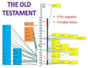 Old Testament Overview and Timeline